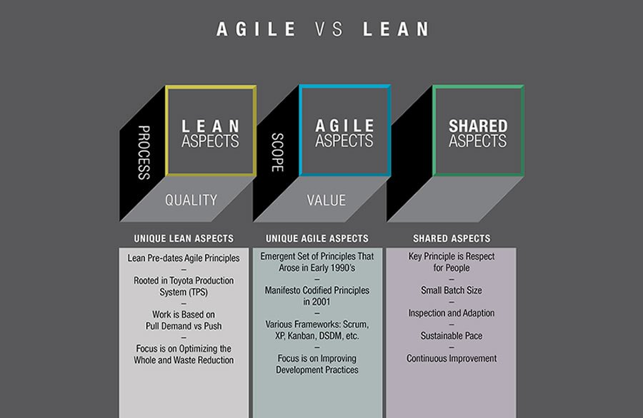 agile-vs-lean-blocks[1]